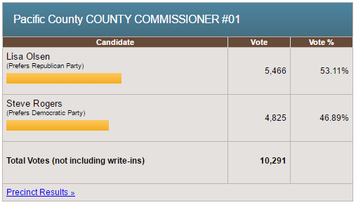 pacific-county-commission-1-results