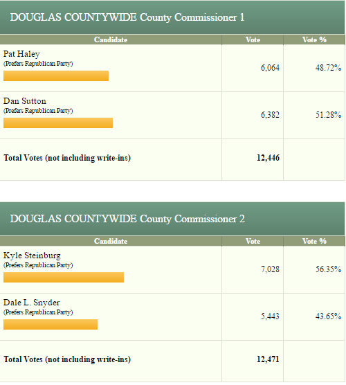 douglas-county-final-results